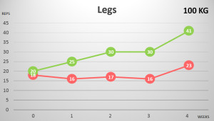 Figure 8. Maximum repetitions on the Leg press over weeks. In green the trained (right) leg, in red the untrained (left) leg