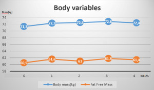 Figure 6. body variables, body mass (kilograms) and fat free mass