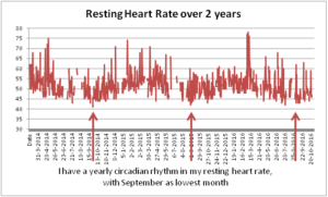 justin-timmer-resting-heart-rate-yearly-variation